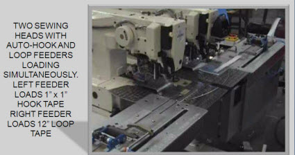 Automated Sewing Machines